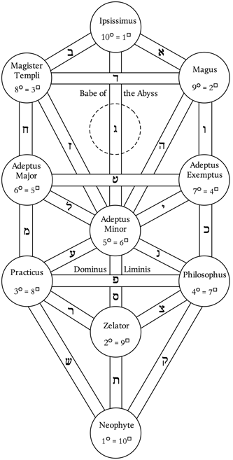 Ordo Astri: Grades of the Order