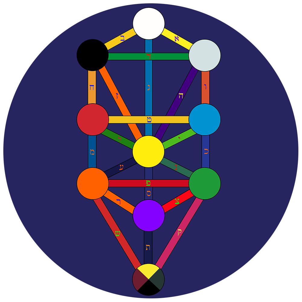 Hermetic Qabalah Foundation: Tree of Life