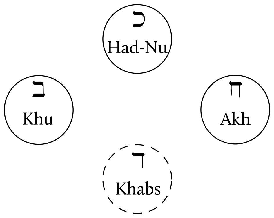 Star of Khabs in Khu: Qabalistic Schema